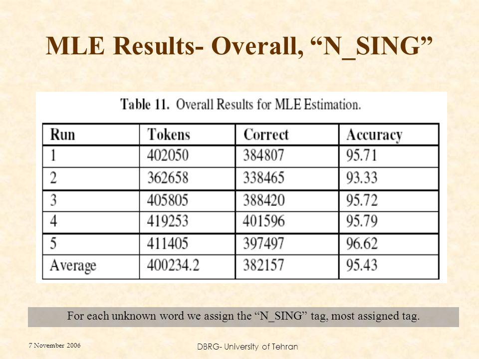 7 November 2006 DBRG- University of Tehran MLE Results- Overall, N_SING For each unknown word we assign the N_SING tag, most assigned tag.