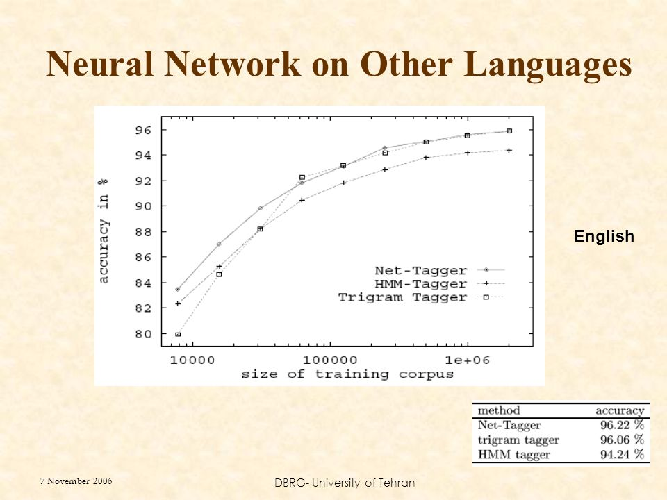 7 November 2006 DBRG- University of Tehran Neural Network on Other Languages English
