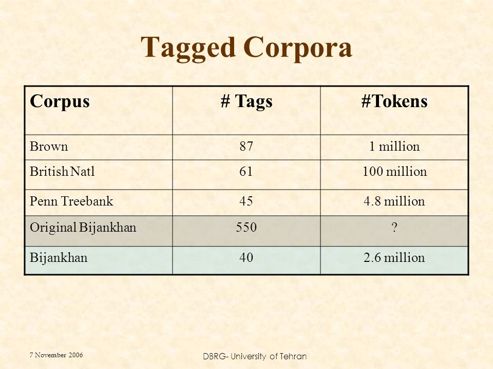 7 November 2006 DBRG- University of Tehran Tagged Corpora Corpus# Tags#Tokens Brown871 million British Natl61100 million Penn Treebank454.8 million Original Bijankhan550.