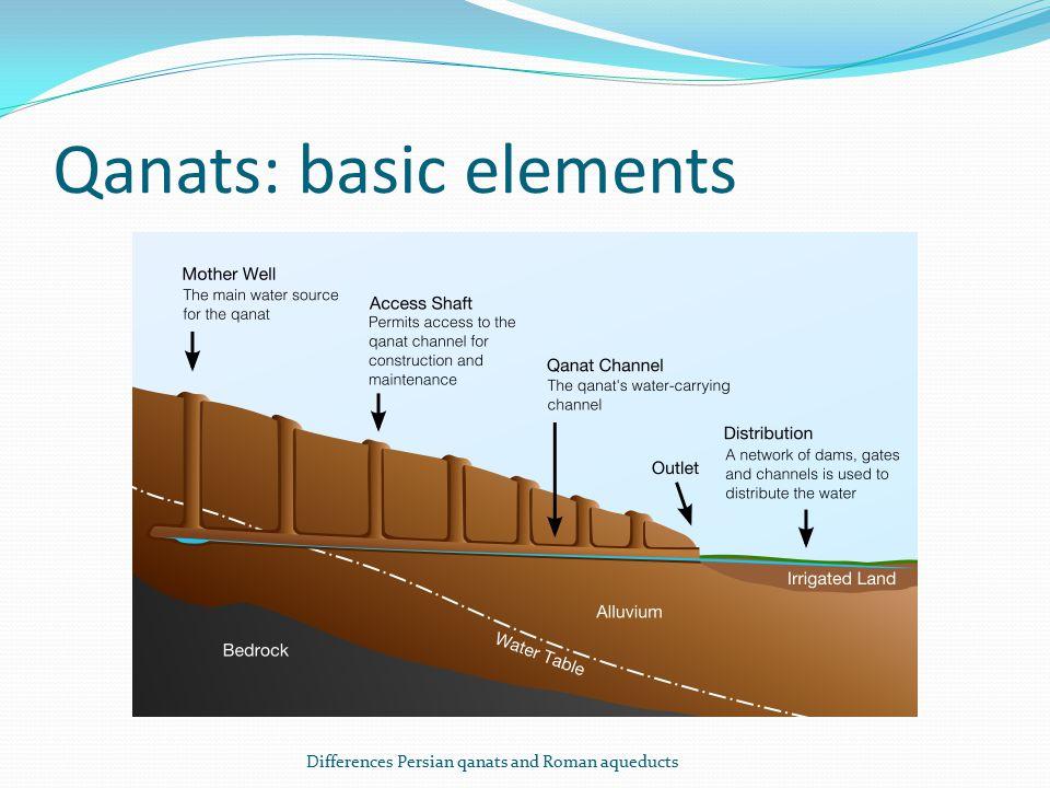 Qanats: basic elements Differences Persian qanats and Roman aqueducts