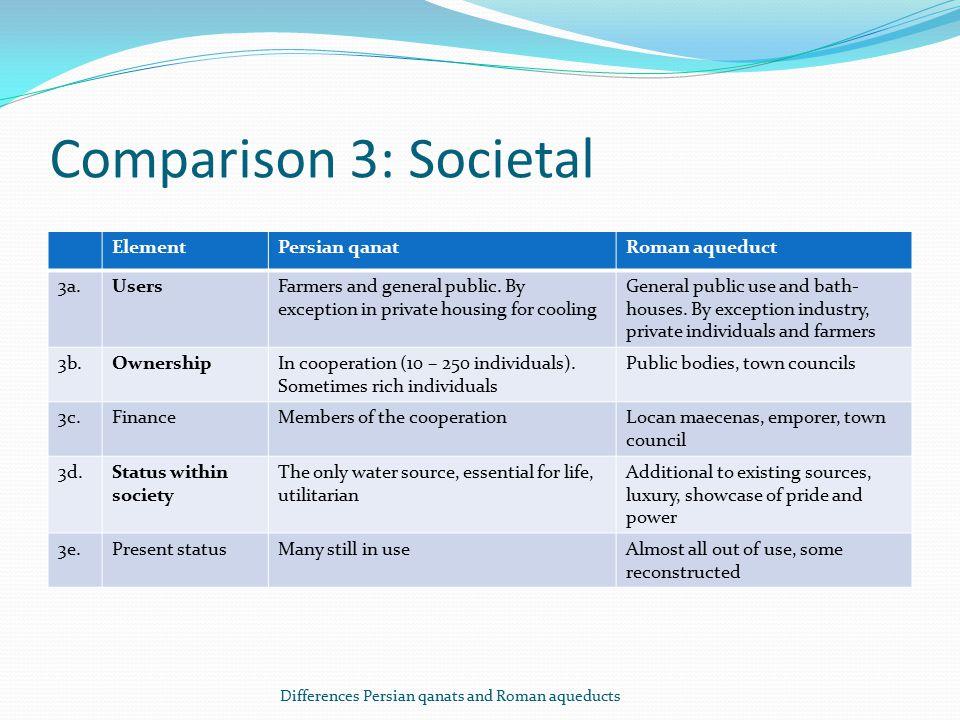 Comparison 3: Societal ElementPersian qanatRoman aqueduct 3a.UsersFarmers and general public.