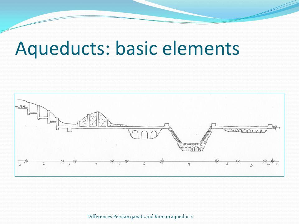 Aqueducts: basic elements Differences Persian qanats and Roman aqueducts