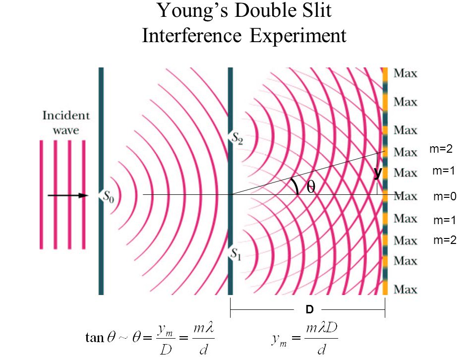 Young's Double Slit Interference Experiment m=0 m=1 m=2  D y