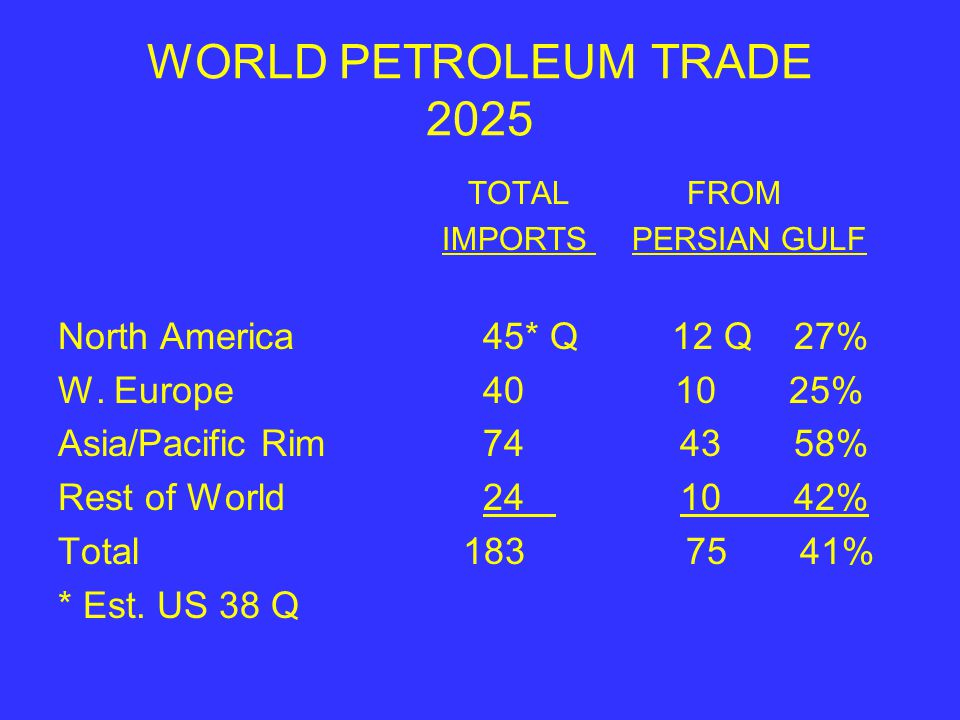 WORLD PETROLEUM TRADE 2025 TOTAL FROM IMPORTS PERSIAN GULF North America 45* Q 12 Q 27% W.
