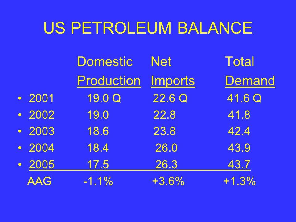 US PETROLEUM BALANCE Domestic NetTotal Production ImportsDemand 2001 19.0 Q 22.6 Q 41.6 Q 2002 19.0 22.8 41.8 2003 18.6 23.8 42.4 2004 18.4 26.0 43.9 2005 17.5 26.3 43.7 AAG -1.1% +3.6% +1.3%