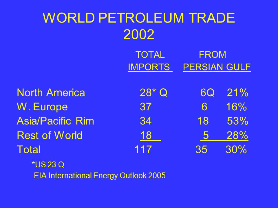 WORLD PETROLEUM TRADE 2002 TOTAL FROM IMPORTS PERSIAN GULF North America 28* Q 6Q 21% W.