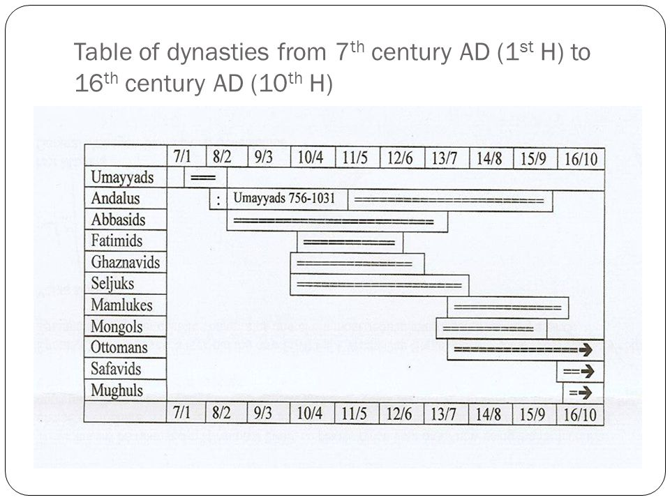 Table of dynasties from 7 th century AD (1 st H) to 16 th century AD (10 th H)