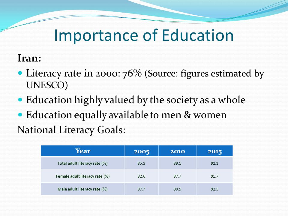 Importance of Education Iran: Literacy rate in 2000: 76% (Source: figures estimated by UNESCO) Education highly valued by the society as a whole Education equally available to men & women National Literacy Goals: Year200520102015 Total adult literacy rate (%)85.289.192.1 Female adult literacy rate (%)82.687.791.7 Male adult literacy rate (%)87.790.592.5