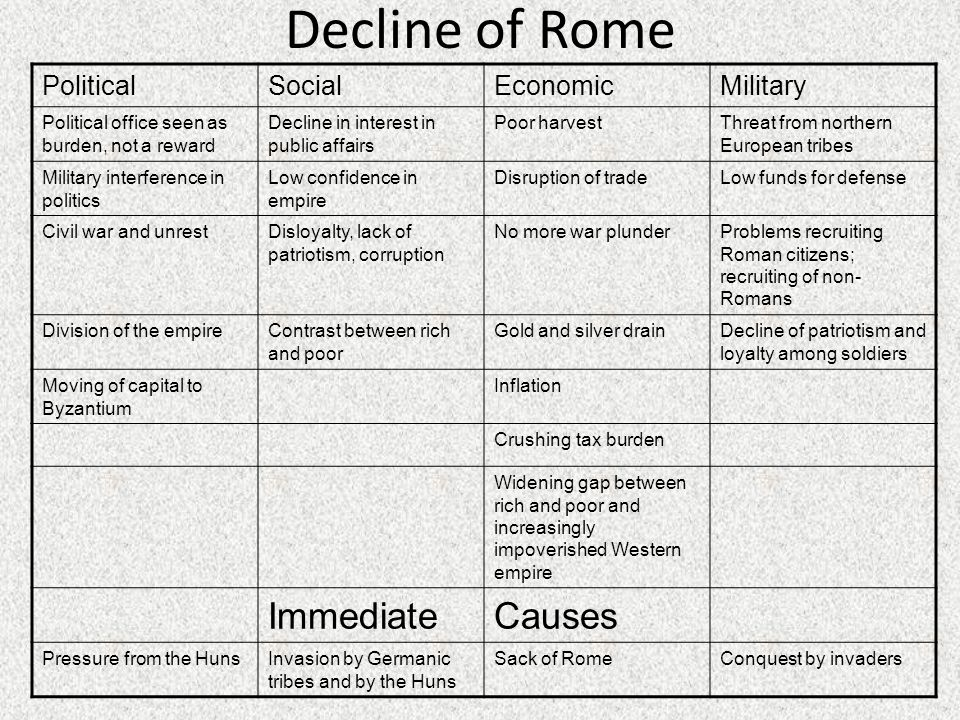 Decline of Rome PoliticalSocialEconomicMilitary Political office seen as burden, not a reward Decline in interest in public affairs Poor harvestThreat from northern European tribes Military interference in politics Low confidence in empire Disruption of tradeLow funds for defense Civil war and unrestDisloyalty, lack of patriotism, corruption No more war plunderProblems recruiting Roman citizens; recruiting of non- Romans Division of the empireContrast between rich and poor Gold and silver drainDecline of patriotism and loyalty among soldiers Moving of capital to Byzantium Inflation Crushing tax burden Widening gap between rich and poor and increasingly impoverished Western empire ImmediateCauses Pressure from the HunsInvasion by Germanic tribes and by the Huns Sack of RomeConquest by invaders