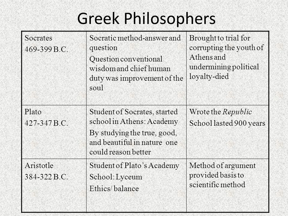 Greek Philosophers Socrates 469-399 B.C.