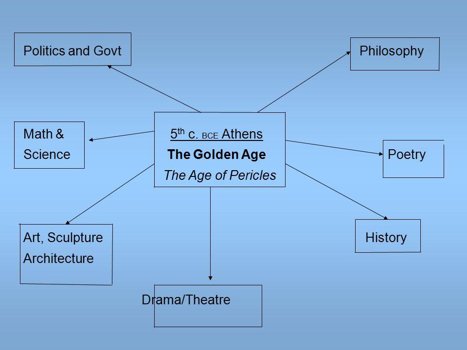 Politics and Govt Philosophy Math & 5 th c.