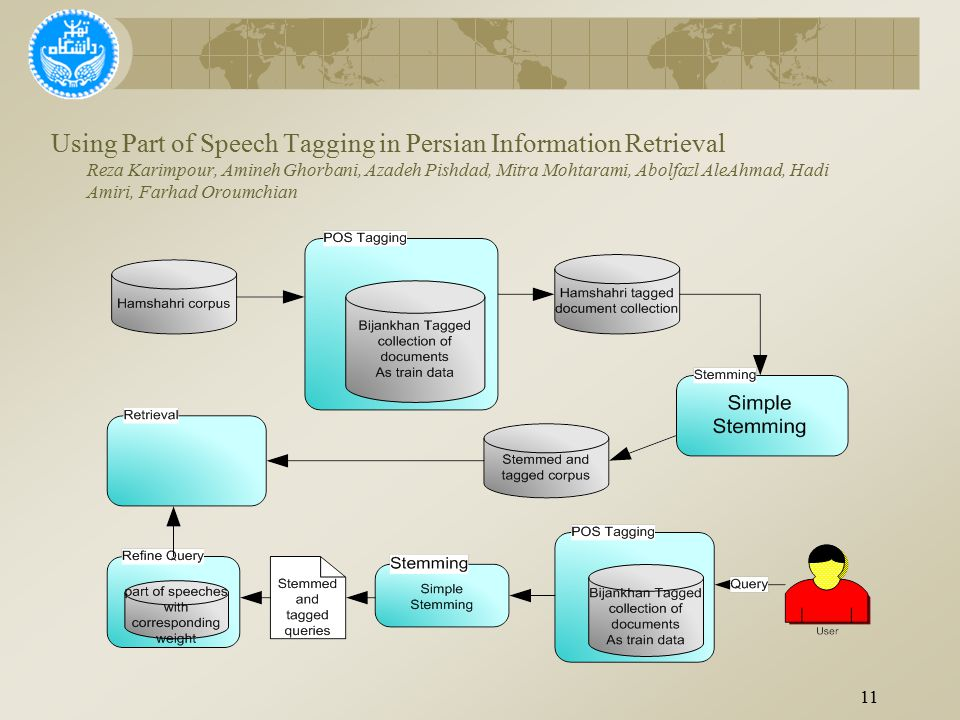 11 Using Part of Speech Tagging in Persian Information Retrieval Reza Karimpour, Amineh Ghorbani, Azadeh Pishdad, Mitra Mohtarami, Abolfazl AleAhmad, Hadi Amiri, Farhad Oroumchian