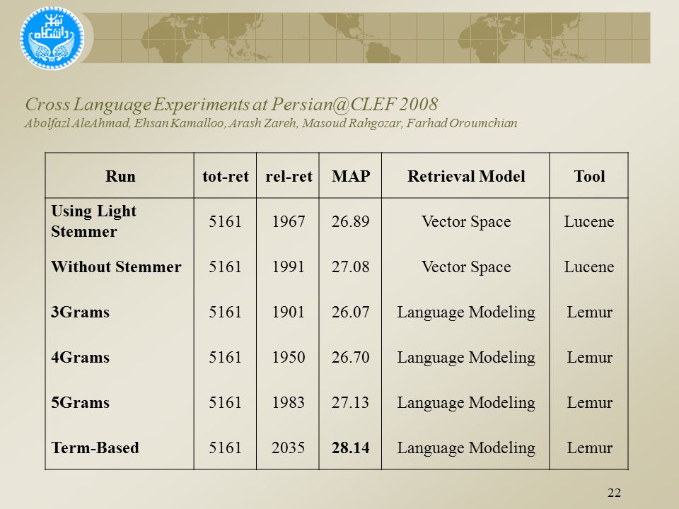 Cross Language Experiments at Persian@CLEF 2008 Abolfazl AleAhmad, Ehsan Kamalloo, Arash Zareh, Masoud Rahgozar, Farhad Oroumchian 22 Runtot-retrel-retMAPRetrieval ModelTool Using Light Stemmer 5161196726.89Vector SpaceLucene Without Stemmer5161199127.08Vector SpaceLucene 3Grams5161190126.07Language ModelingLemur 4Grams5161195026.70Language ModelingLemur 5Grams5161198327.13Language ModelingLemur Term-Based5161203528.14Language ModelingLemur