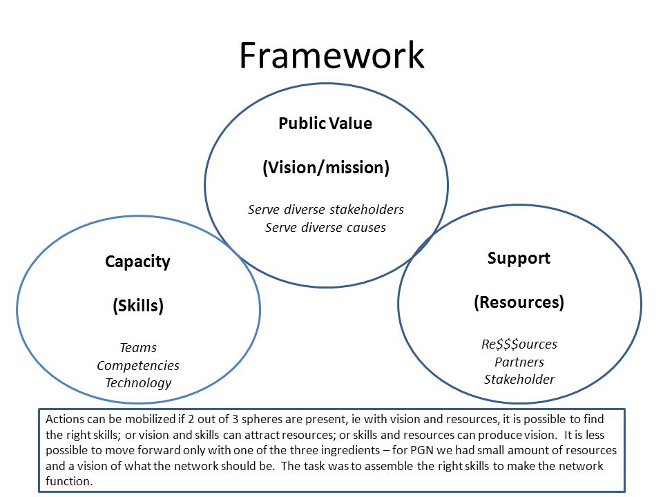 Public Value Support/ Resources Capacity Alignment – when all three spheres support and interact each other