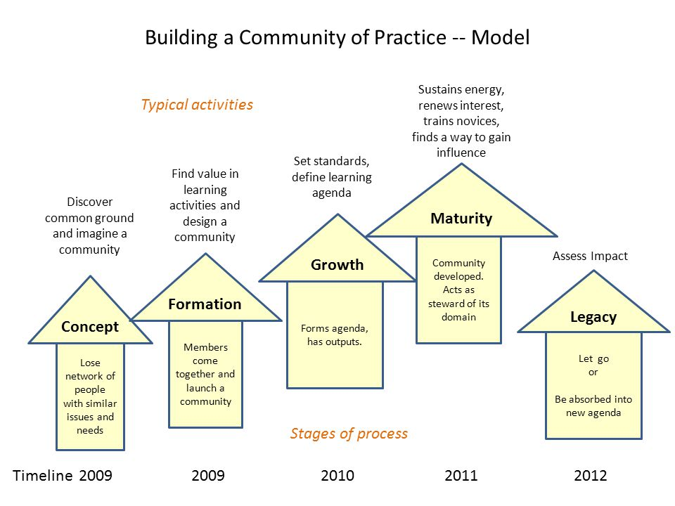Building a Community of Practice -- Model Concept Formation Growth Maturity Legacy Find value in learning activities and design a community Discover common ground and imagine a community Let go or Be absorbed into new agenda Community developed.