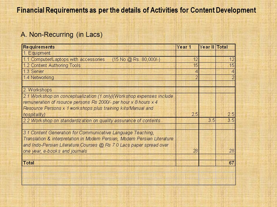 Financial Requirements as per the details of Activities for Content Development B.