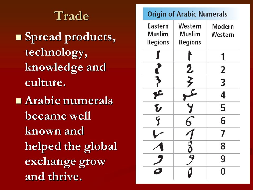Trade Trade Spread products, technology, knowledge and culture. Spread products, technology, knowledge and culture. Arabic numerals became well known