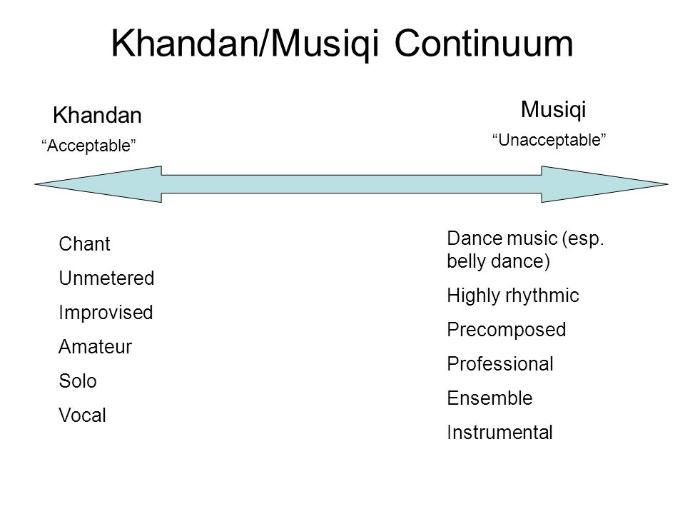 Khandan/Musiqi Continuum Khandan Musiqi Chant Unmetered Improvised Amateur Solo Vocal Dance music (esp.