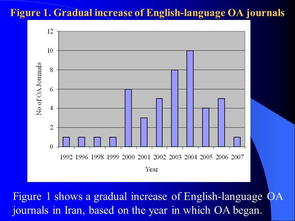 Figure 1. Gradual increase of English-language OA journals Figure 1 shows a gradual increase of English-language OA journals in Iran, based on the yea