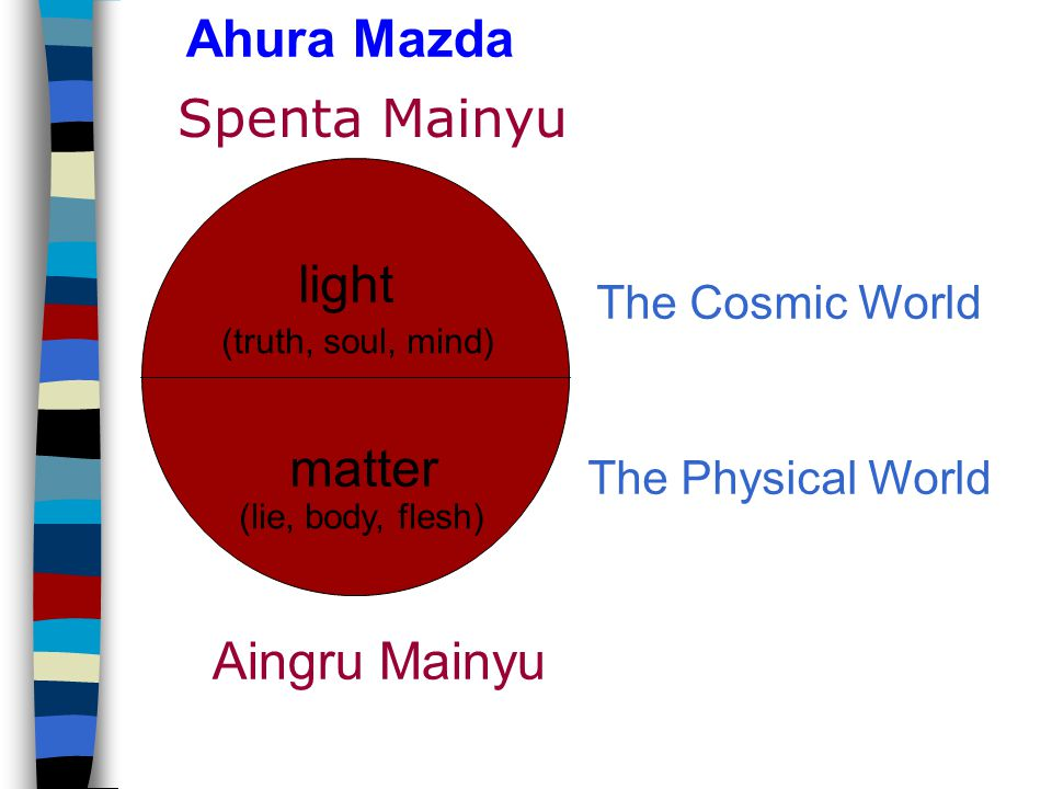 Ahura Mazda Aingru Mainyu light matter (truth, soul, mind) (lie, body, flesh) The Physical World The Cosmic World Spenta Mainyu