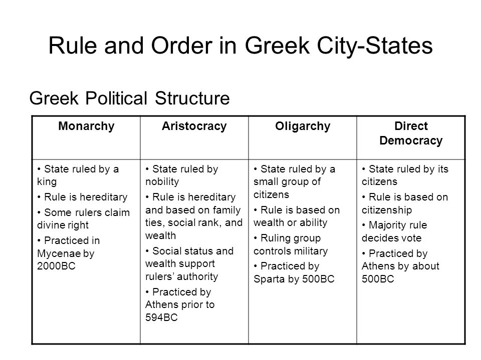 Rule and Order in Greek City-States Greek Political Structure MonarchyAristocracyOligarchyDirect Democracy State ruled by a king Rule is hereditary So