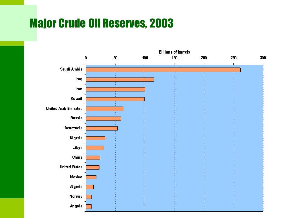 Major Crude Oil Reserves, 2003