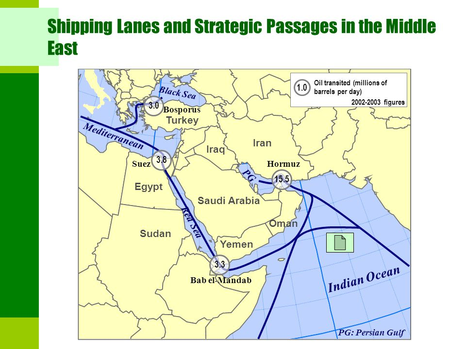 Shipping Lanes and Strategic Passages in the Middle East Iran Iraq Saudi Arabia Egypt Turkey Indian Ocean Hormuz Bosporus Bab el-Mandab Suez Oman Yemen Red Sea PG PG: Persian Gulf 15.5 3.3 3.8 3.0 1.0 Oil transited (millions of barrels per day) Black Sea 2002-2003 figures Mediterranean Sudan