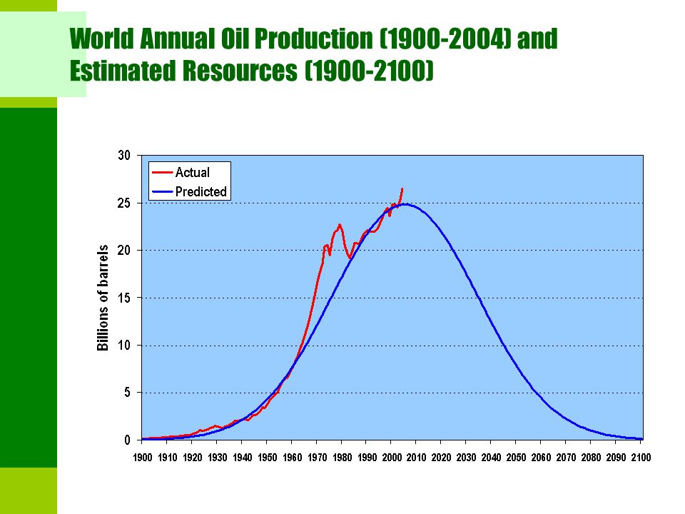 World Annual Oil Production (1900-2004) and Estimated Resources (1900-2100)