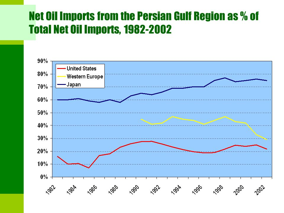 Net Oil Imports from the Persian Gulf Region as % of Total Net Oil Imports, 1982-2002