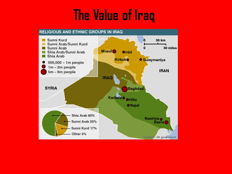 The Value of Iraq