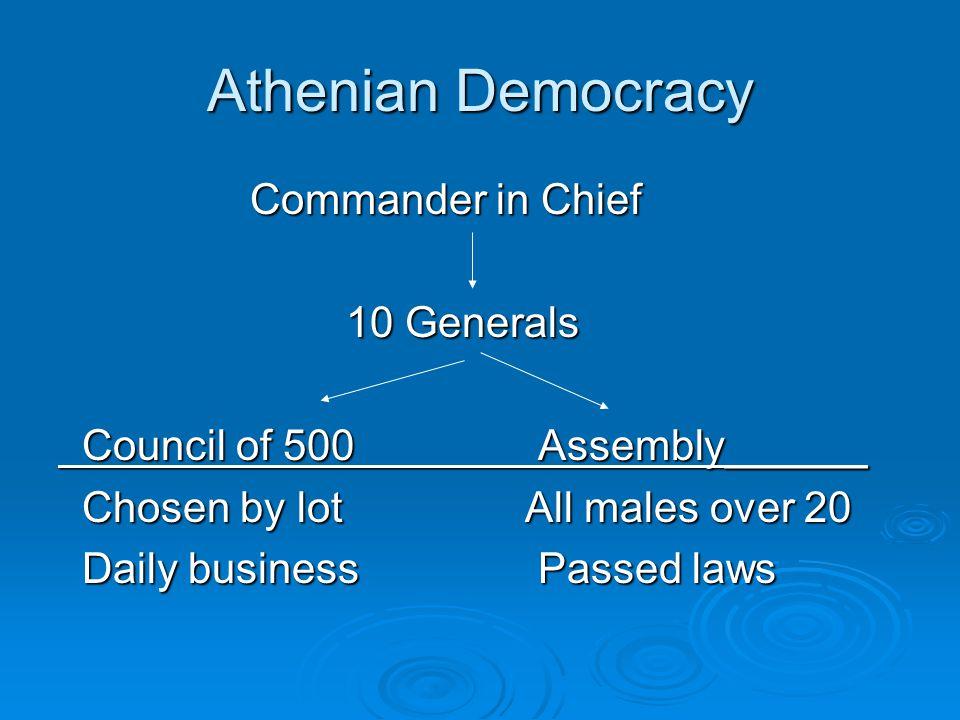 Athenian Democracy Commander in Chief 10 Generals Council of 500Assembly______ Council of 500Assembly______ Chosen by lot All males over 20 Chosen by lot All males over 20 Daily businessPassed laws Daily businessPassed laws