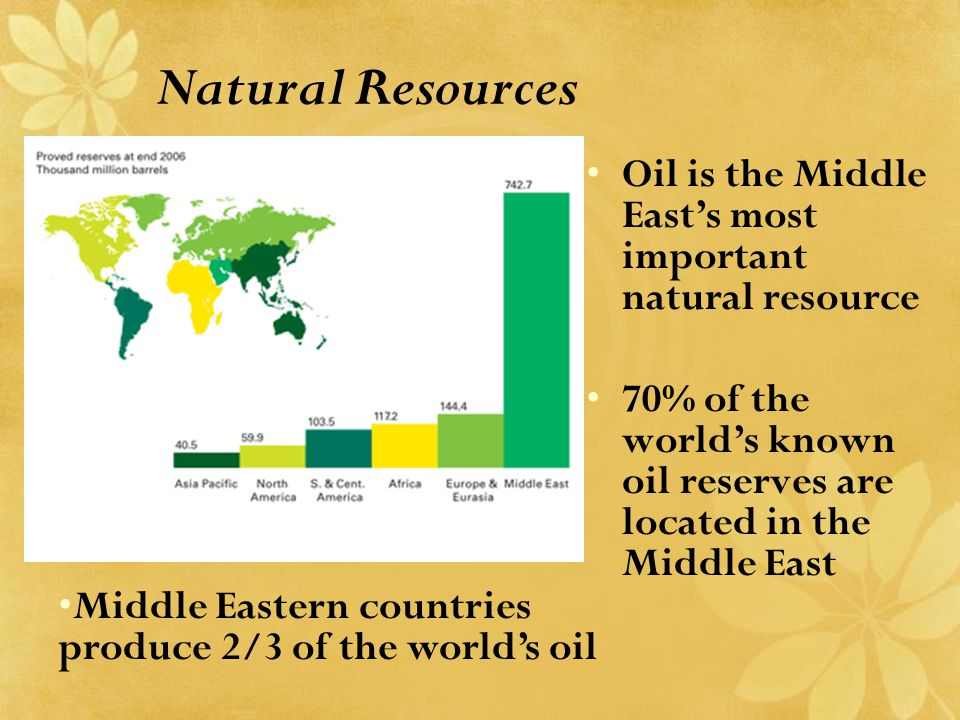 Natural Resources Oil is the Middle East's most important natural resource 70% of the world's known oil reserves are located in the Middle East Middle