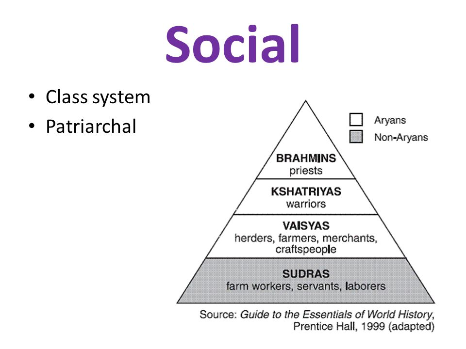 Social Class system Patriarchal