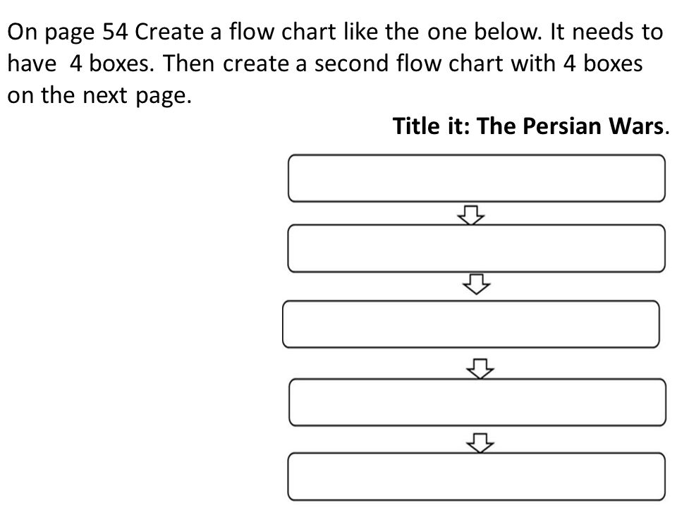On page 54 Create a flow chart like the one below. It needs to have 4 boxes. Then create a second flow chart with 4 boxes on the next page. Title it: