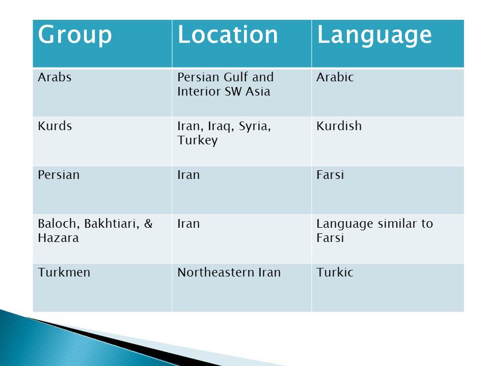 GroupLocationLanguage ArabsPersian Gulf and Interior SW Asia Arabic KurdsIran, Iraq, Syria, Turkey Kurdish PersianIranFarsi Baloch, Bakhtiari, & Hazar