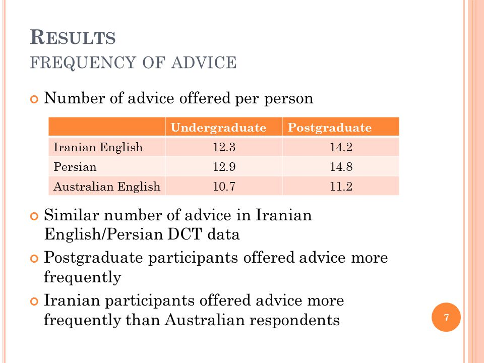 R ESULTS FREQUENCY OF ADVICE Number of advice offered per person Similar number of advice in Iranian English/Persian DCT data Postgraduate participants offered advice more frequently Iranian participants offered advice more frequently than Australian respondents UndergraduatePostgraduate Iranian English12.314.2 Persian12.914.8 Australian English10.711.2 7