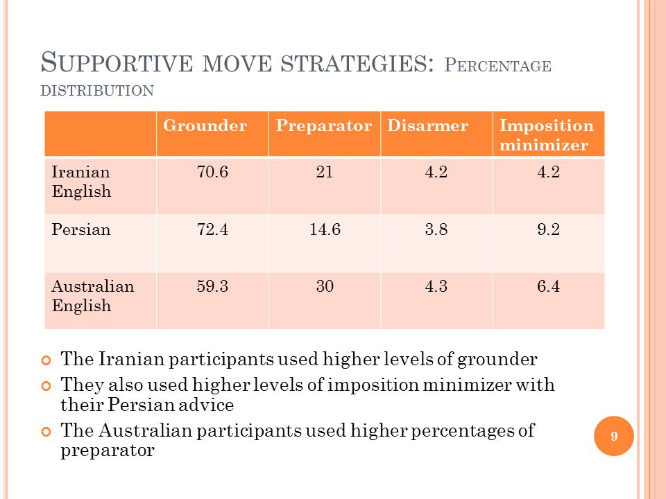 S UPPORTIVE MOVE STRATEGIES : P ERCENTAGE DISTRIBUTION The Iranian participants used higher levels of grounder They also used higher levels of imposition minimizer with their Persian advice The Australian participants used higher percentages of preparator GrounderPreparatorDisarmerImposition minimizer Iranian English 70.6214.2 Persian72.414.63.89.2 Australian English 59.3304.36.4 9