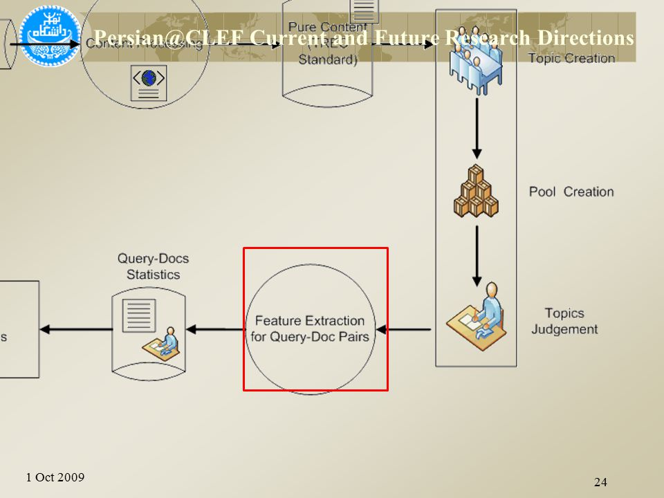 1 Oct 2009 24 Persian@CLEF Current and Future Research Directions