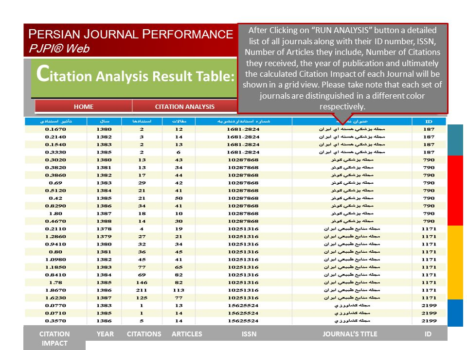 YEAR C itation Analysis Result Table: CITATION IMPACT YEARCITATIONSARTICLESISSNJOURNAL'S TITLEID P ERSIAN J OURNAL P ERFORMANCE I NDICATORS® PJPI® Web After Clicking on RUN ANALYSIS button a detailed list of all journals along with their ID number, ISSN, Number of Articles they include, Number of Citations they received, the year of publication and ultimately the calculated Citation Impact of each Journal will be shown in a grid view.