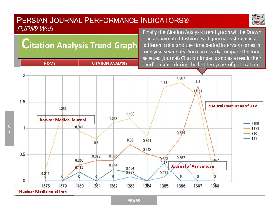 TYPE OF ANALYSIS C itation Analysis Trend Graph: YEARS CICI P ERSIAN J OURNAL P ERFORMANCE I NDICATORS® PJPI® Web Finally the Citation Analysis trend graph will be Drawn in an animated fashion.