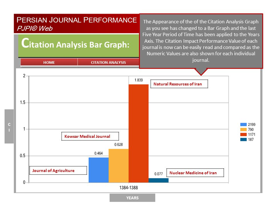 TYPE OF ANALYSIS C itation Analysis Bar Graph: YEARS CICI P ERSIAN J OURNAL P ERFORMANCE I NDICATORS® PJPI® Web The Appearance of the of the Citation Analysis Graph as you see has changed to a Bar Graph and the last Five Year Period of Time has been applied to the Years Axis.