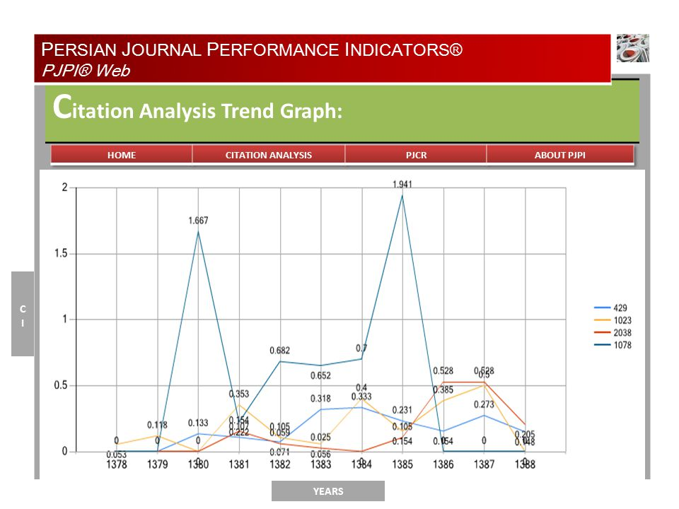 TYPE OF ANALYSIS C itation Analysis Trend Graph: YEARS CICI P ERSIAN J OURNAL P ERFORMANCE I NDICATORS® PJPI® Web