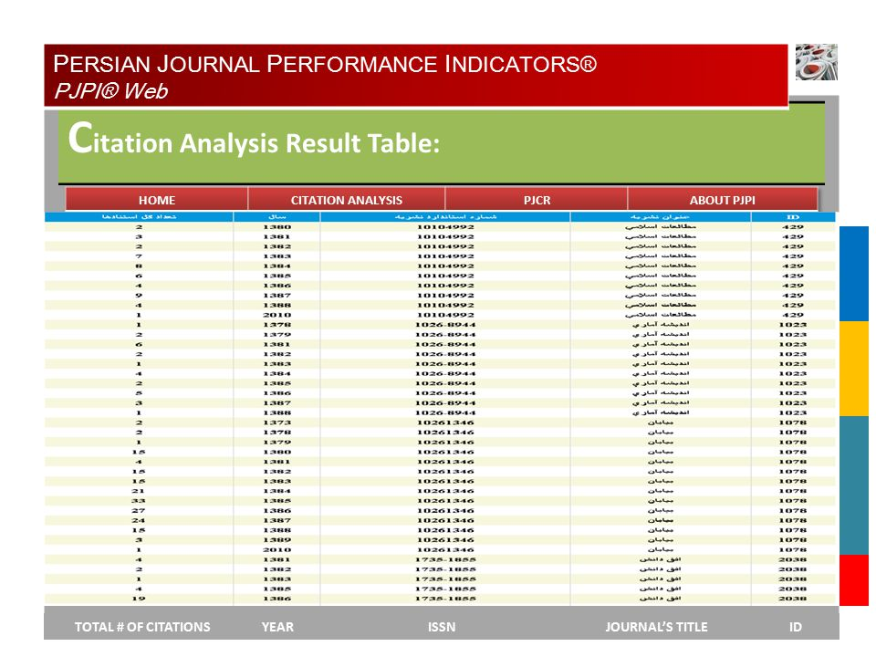 YEAR C itation Analysis Result Table: TOTAL # OF CITATIONSYEARISSNJOURNAL'S TITLEID P ERSIAN J OURNAL P ERFORMANCE I NDICATORS® PJPI® Web