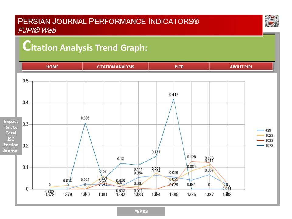 TYPE OF ANALYSIS C itation Analysis Trend Graph: YEARS P ERSIAN J OURNAL P ERFORMANCE I NDICATORS® PJPI® Web Impact Rel.