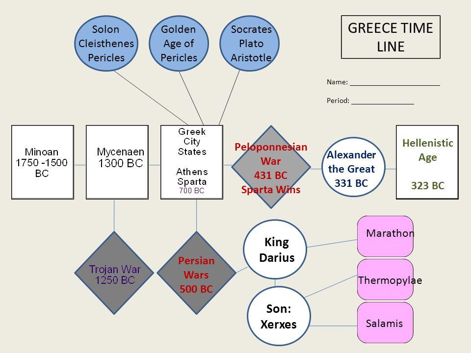 GREECE TIME LINE Name: _______________________ Period: ________________ Persian Wars 500 BC King Darius Son: Xerxes Solon Cleisthenes Pericles Maratho