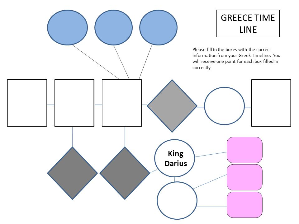 MONARCHY: Absolute rule by one single ruler King or Queen Evolution of Greek Government… ARISTOCRACY: Ruled by the landowning elite.