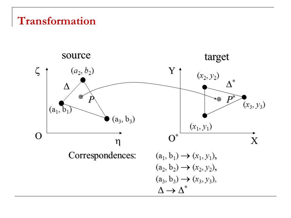 Transformation (a 1, b 1 ) P P*P*P*P*   O O*O*O*O* Y X Correspondences: (a 1, b 1 )  (x 1, y 1 ), (a 2, b 2 )  (x 2, y 2 ), (a 3, b 3 )  (x 3, y 3 ),    *    * (a 2, b 2 ) (a 3, b 3 ) (x 2, y 2 ) (x 3, y 3 ) (x 1, y 1 )  **** source target