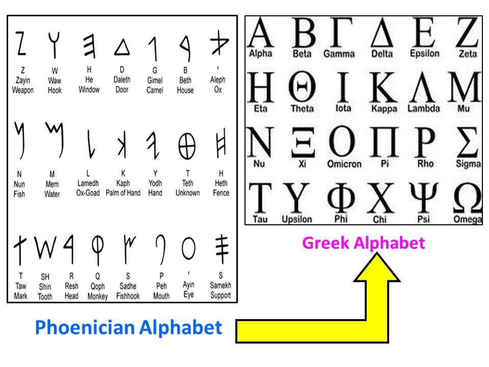 Phoenician Alphabet Greek Alphabet