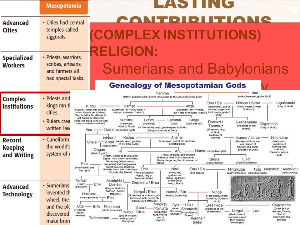 LASTING CONTRIBUTIONS (COMPLEX INSTITUTIONS) RELIGION: Sumerians and Babylonians were polytheistic (many gods)