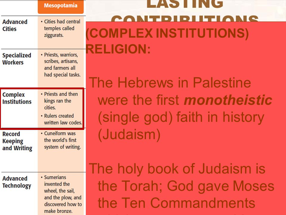 LASTING CONTRIBUTIONS (COMPLEX INSTITUTIONS) RELIGION: The Hebrews in Palestine were the first monotheistic (single god) faith in history (Judaism) Th
